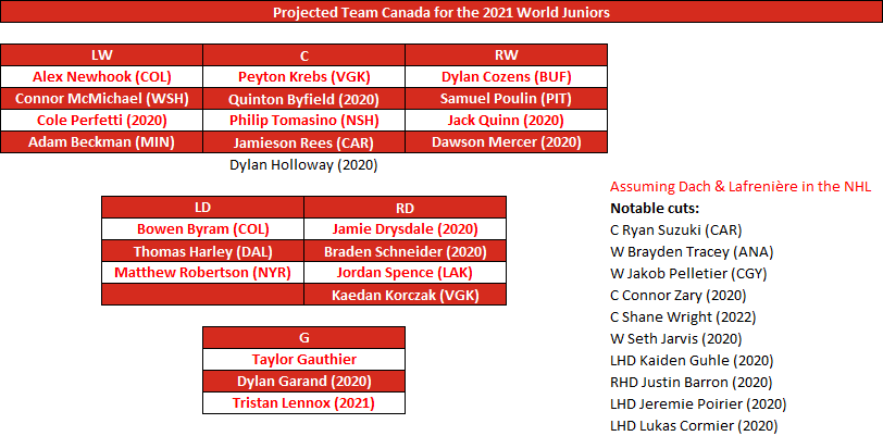 Early Lineup Projections For The 2021 World Juniors Group A Dobberprospects